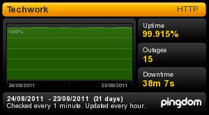 pingdom 99.915% uptime