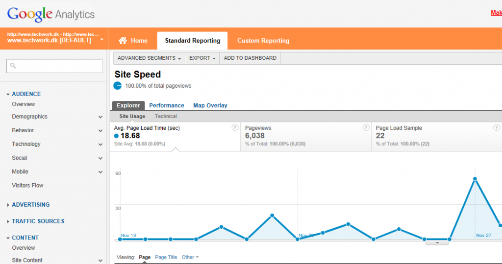 SiteSpeed Google Analytics