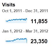 Traffic grow