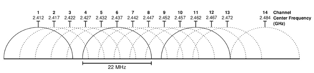 2_4_GHz_Wi-Fi_channels
